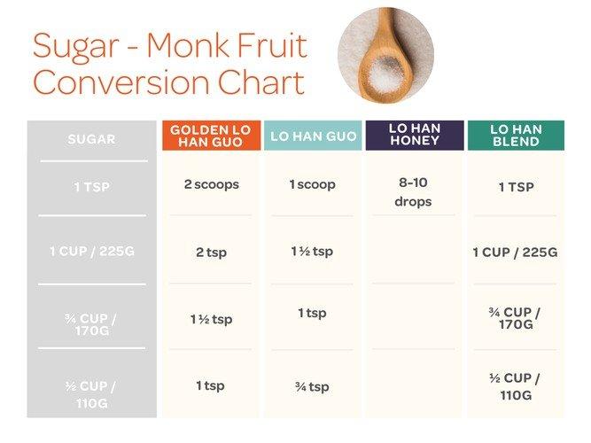 Monk Fruit conversion chart